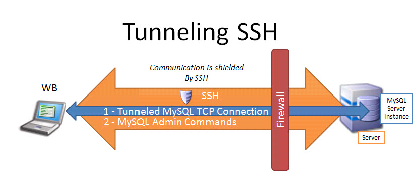 How to make SSH tunnel with PuTTY terminal client - ☩ Walking in