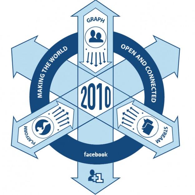 Facebook hoodie insignia - Facebook organization slogan and major goals, values