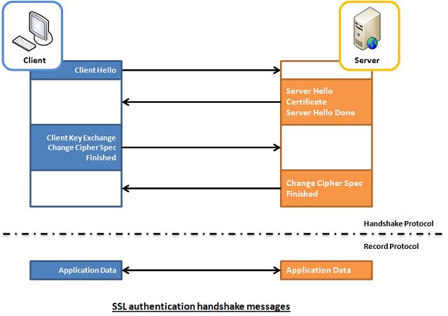 1WaySSL-clien-to-server-illustrated