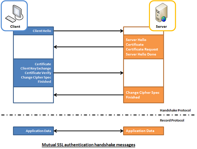 2WaySSL-client-to-server-and-server-to-client-mutual-authentication-illustration