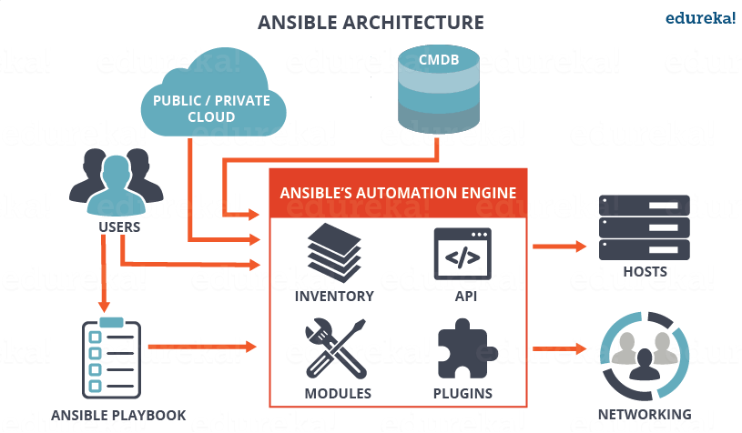 Ansible-Architechture-What-Is-Ansible-Edureka