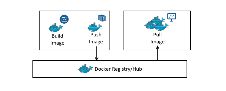 Build-Docker-Images-with-DockerFile-diagram