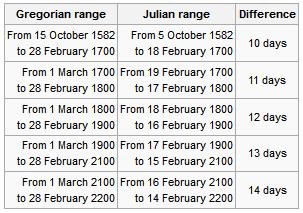 Gregorian Julian calendar-fall-behind-dates by years from 1582 to year 2200