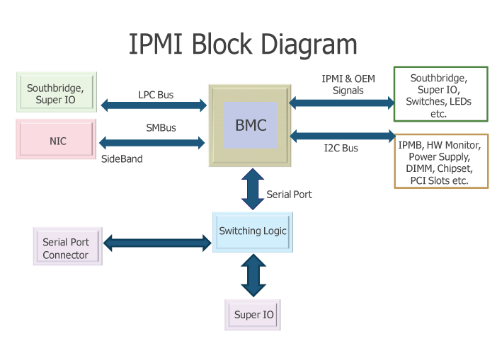 IPMI-Block-Diagram-ILO-IPKVM-how-it-works