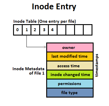 Inode_Entry_inode-table-content