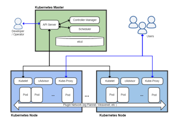 Kubernetes-cloud-app-architecture