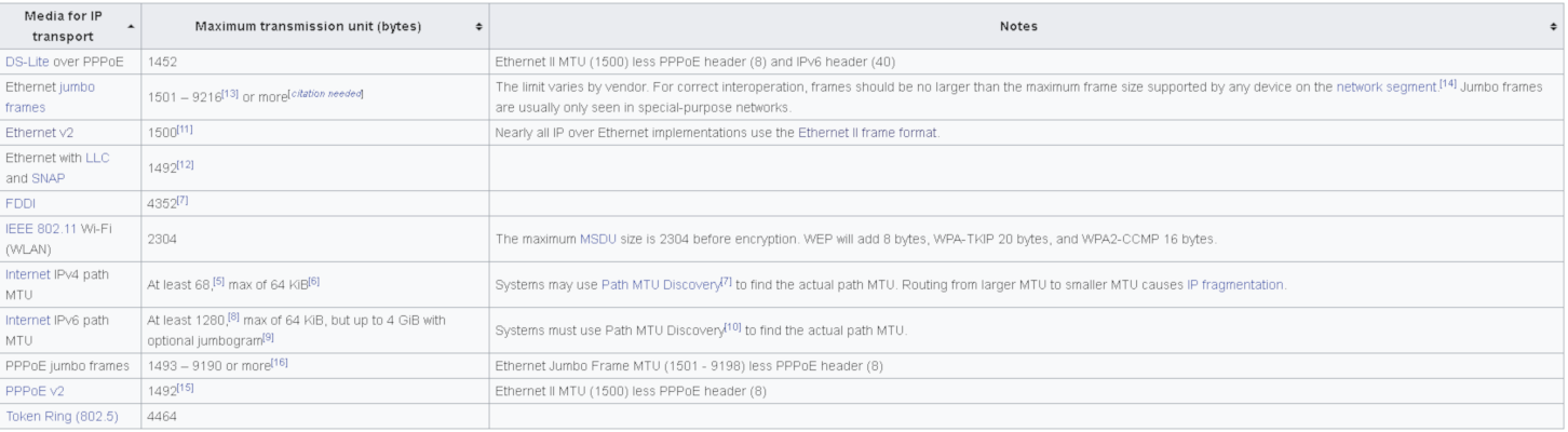 https://www.pc-freak.net/images/Maximum-Transmission-Unit-for-Media-Transport-diagram-3.png
