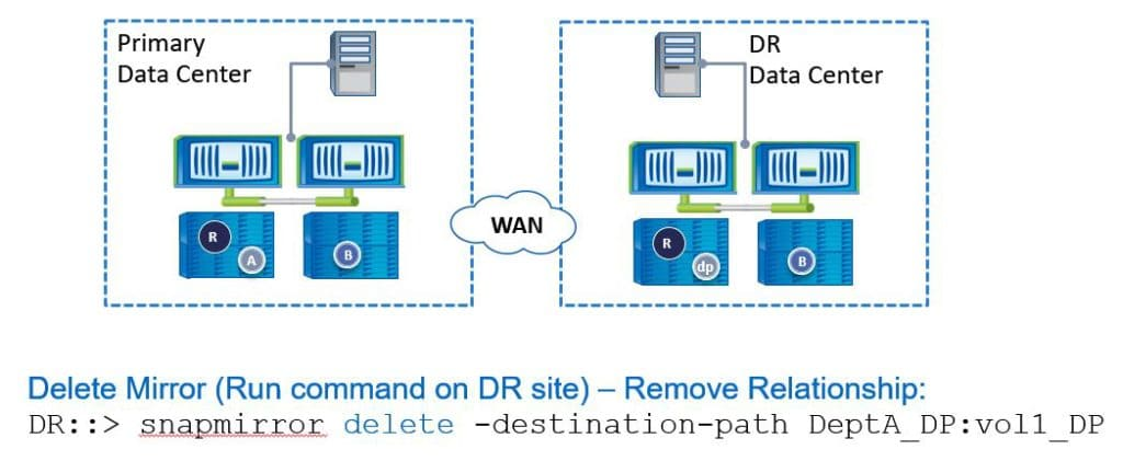 Recovery-Scenario-Restore-Changes-To-Recovery-site-snapmirror-diagram