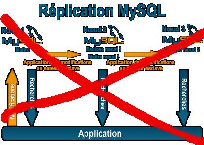 Replication_mysql_disable