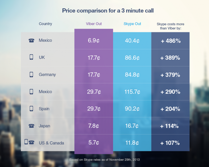 Skype_VS_Viber-VOIP-Prices-which-is-cheaper-skype-or-viber