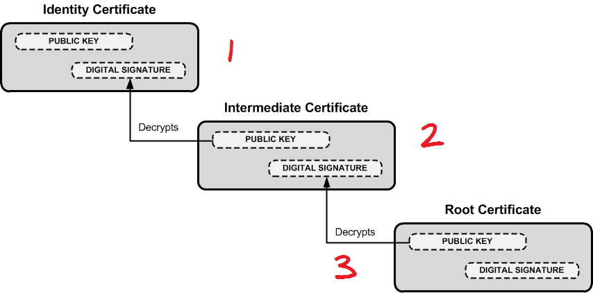 add-install-new-root-ca-certificates-to-debian-ubuntu-linux-howto