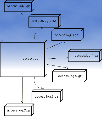 Apache logrotate Debian good configuration for heavy loaded servers