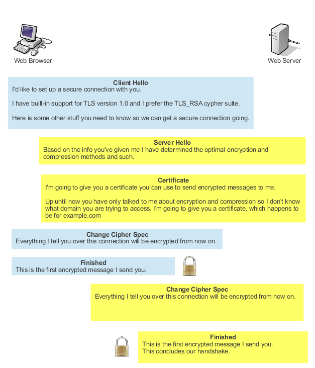 apache-ssl-handshake-how-client-talks-to-server-illustrated