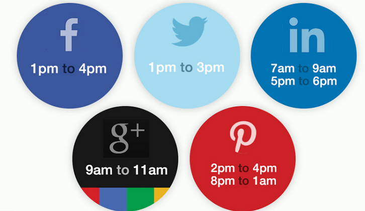 best-time-and-day-to-write-new-articles-schedule-content-at-the-right-time-on-social-media-to-get-high-trafficrank