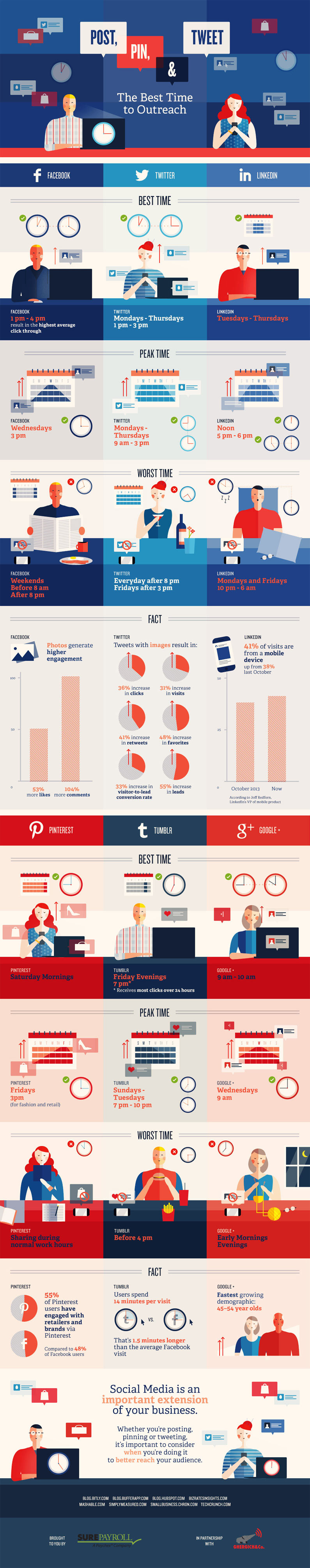 best-time-to-post-and-tweet-blog-articles-social-media-infographic