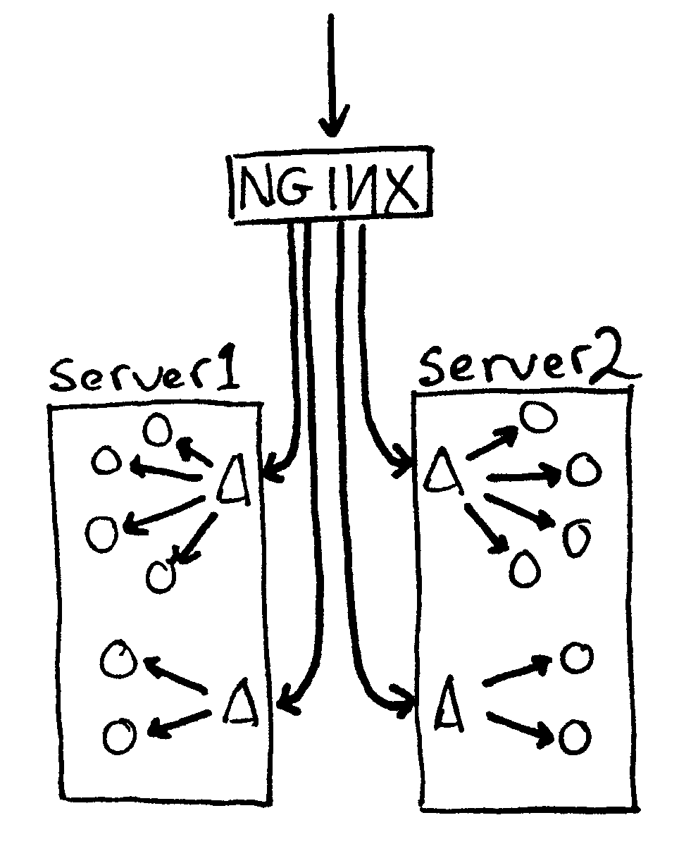 Basic load balancing with nginx how to do load balancing on linux howto
