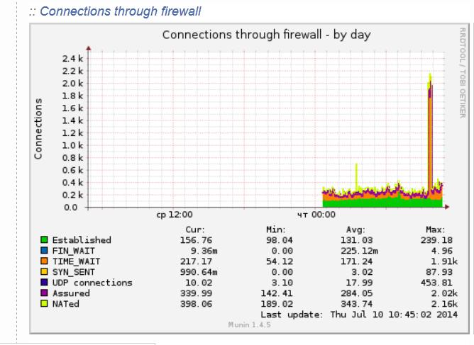 connections_through_firewall-statistics-munin-debian-linux