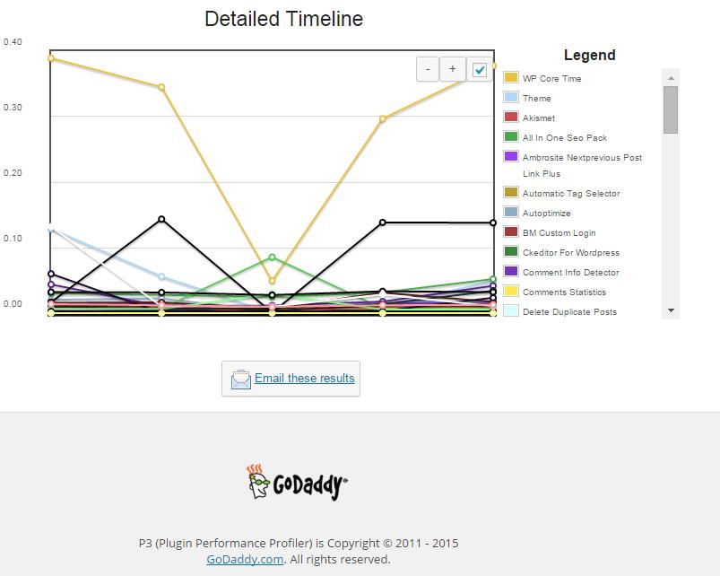 detailed_timeline-wordpress-p3-performance-plugin-on-website-screenshot