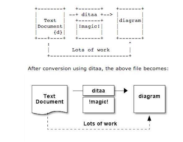 ditta_convert-ascii-art-diagram-to-png-jpg-picture