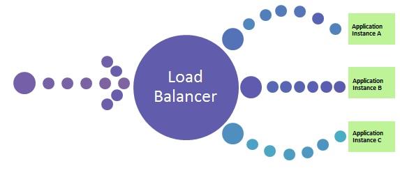 dynamic_load_balancing load balancer diagram picture with circles