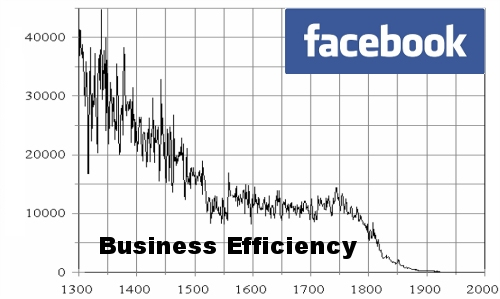 Facebook harms company and organization employee efficiency picture, Falling company efficiency diagram due to facebook employee use