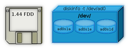 FreeBSD Linux hdparm equivalent is diskinfo artistic logo