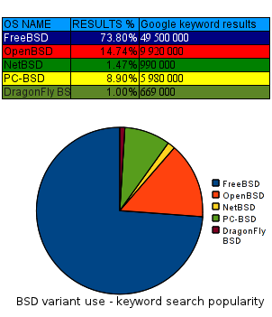 FreeBSD NetBSD OpenBSD BSD variant (users) use diagram based on Google searches of keywords 2012