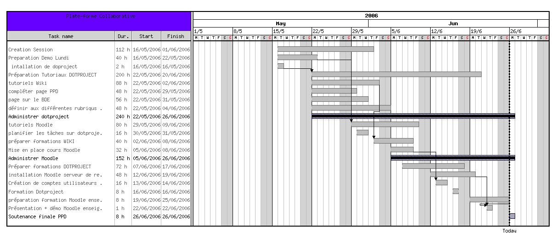 DotProject Gantt Chart