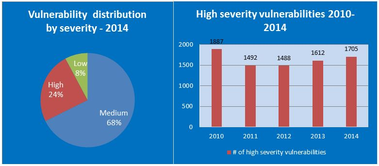 high-severity-vulnerabilities-graph-of-operating-systems-year-2014