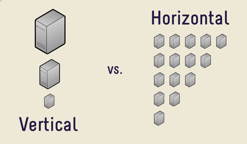 horizontal-vs-vertical-scaling-vertical-and-horizontal-scaling-explained-diagram