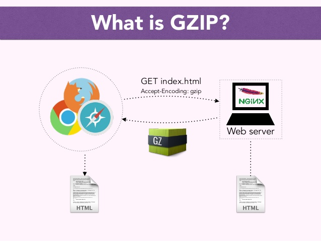 how-gzip-works-with-nginx-illustrated