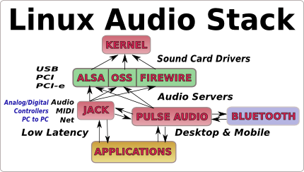 how-to-boost-increase-sound-in-linux-audio-stack-illustrated