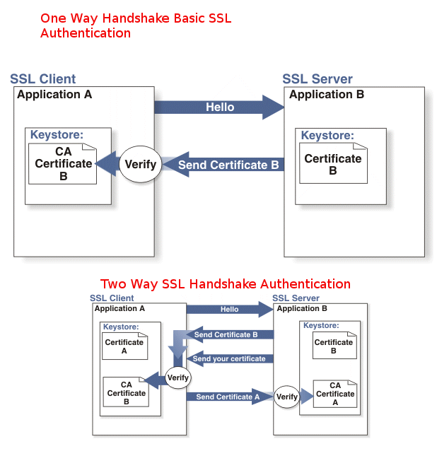 how-to-configure-one-way-and-two-way-handshake-authentication-apache-one-and-two-way-ssl-handshake-authentication-explained-diagram
