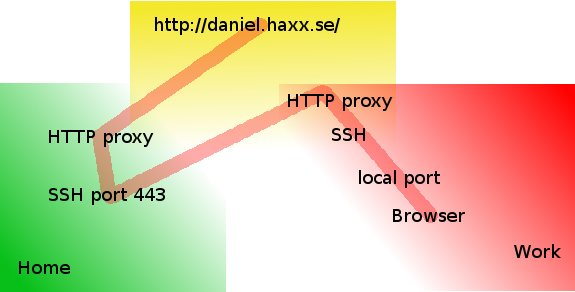howto-transfer-ssh-traffic-over-proxy