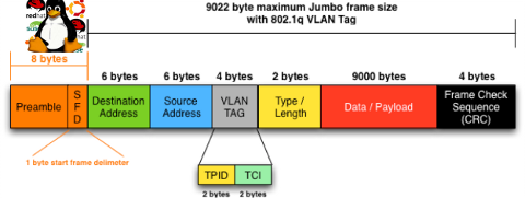 Jumbo Frames boost local network performance in GNU / Linux