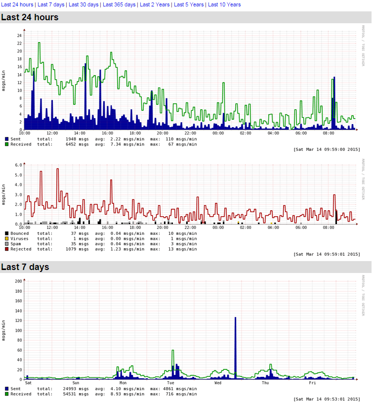 linux-monitoring-mail-server-with-mailgraph.cgi