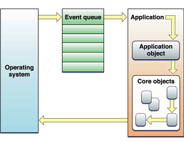 macOSX-EventQueue-reason-for-application-hung-in-macs