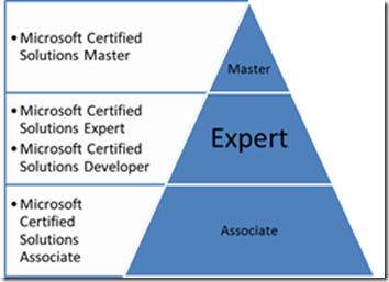 microsoft-certified-solutions-master-main-qimg-82c85948f30e27f6eb3f8d5c4eda9915