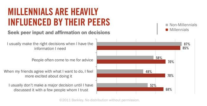 millennials-are-heavily-influenced-by-their-peers