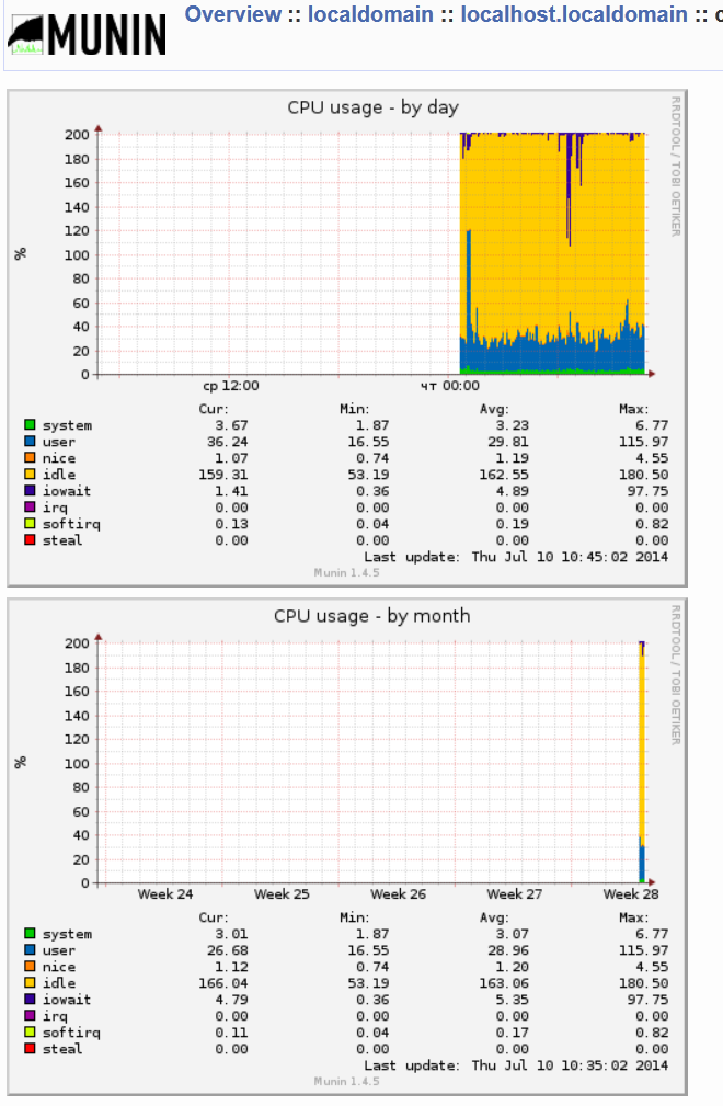 munin-cup-statistics-by-day-and-by-month-screenshot
