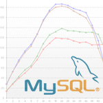 MySQL Easy performance tuning with mysqltuner.pl and Tuning-primer.sh scripts