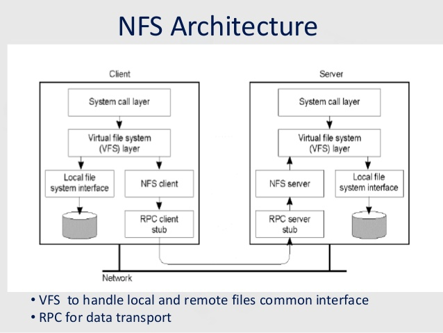 nfsnetwork-file-system-architecture-diagram