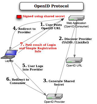 OpenID protocol how it works diagram description picture