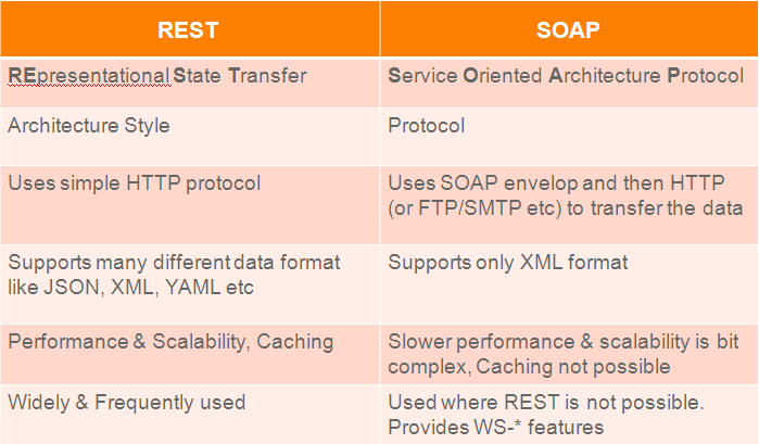 rest-vs-soap-web-data-transfer-protocols
