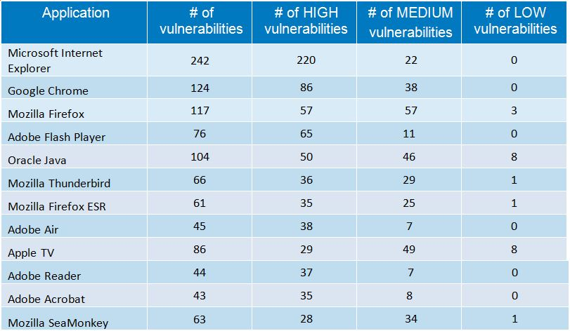 security-issues-vulnerability-report-2012-2013-2014_graph_windows-most-secure-operating-system-for-2014