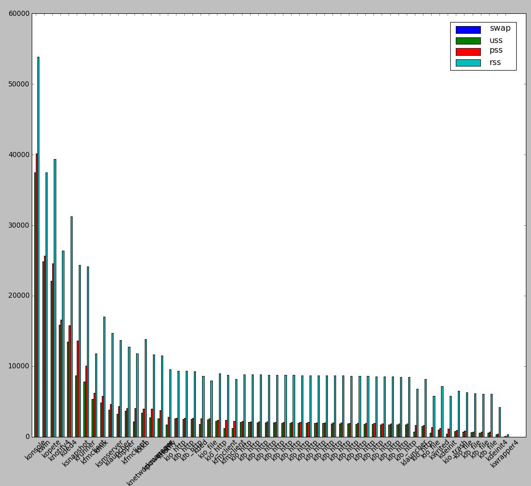 smem_graphical_representation-of-which-user-application-is-consuming-most-memory-gnu-linux-kde-screenshot-smem-command-line-tool