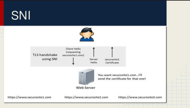 sni-illustrated-how-it-works-how-to-configure-multiple-domains-ssl-on-same-ip-apache-webserver