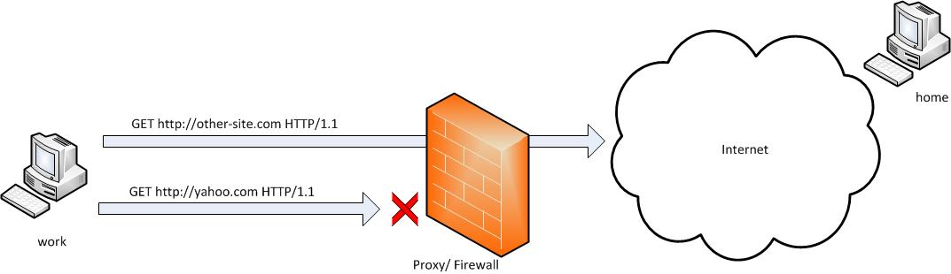 ssh-tunnels-port-forwarding-windows-linux-bypassing-firewall-diagram