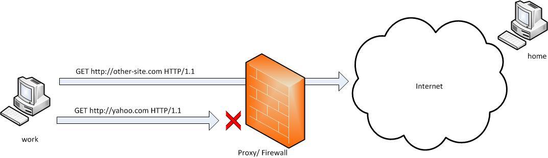 ssh-tunnels-port-forwarding-windows-linux-bypassing-firewall-diagram