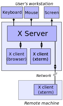start multiple X server Xorg sessions export graphic X display to use Linux gui from another Linux like dumb terminal